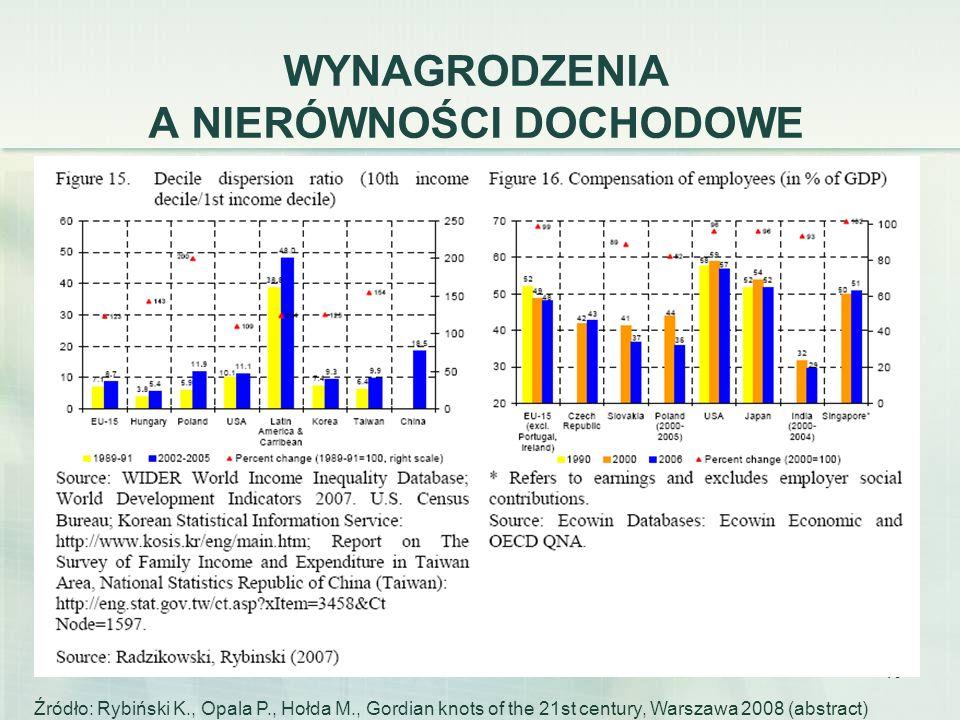 40 WYNAGRODZENIA A NIERÓWNOŚCI DOCHODOWE Źródło: Rybiński K., Opala P., Hołda M., Gordian knots of the 21st century, Warszawa 2008 (abstract)