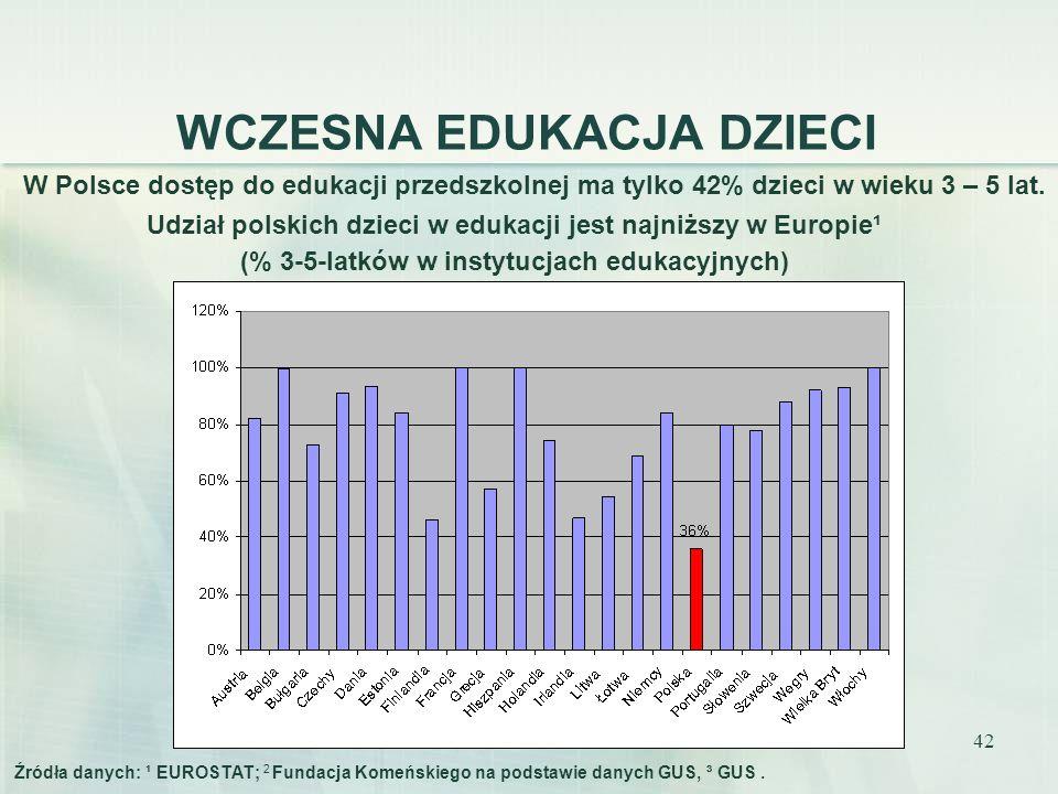 42 WCZESNA EDUKACJA DZIECI W Polsce dostęp do edukacji przedszkolnej ma tylko 42% dzieci w wieku 3 – 5 lat. Źródła danych: ¹ EUROSTAT; 2 Fundacja Kome