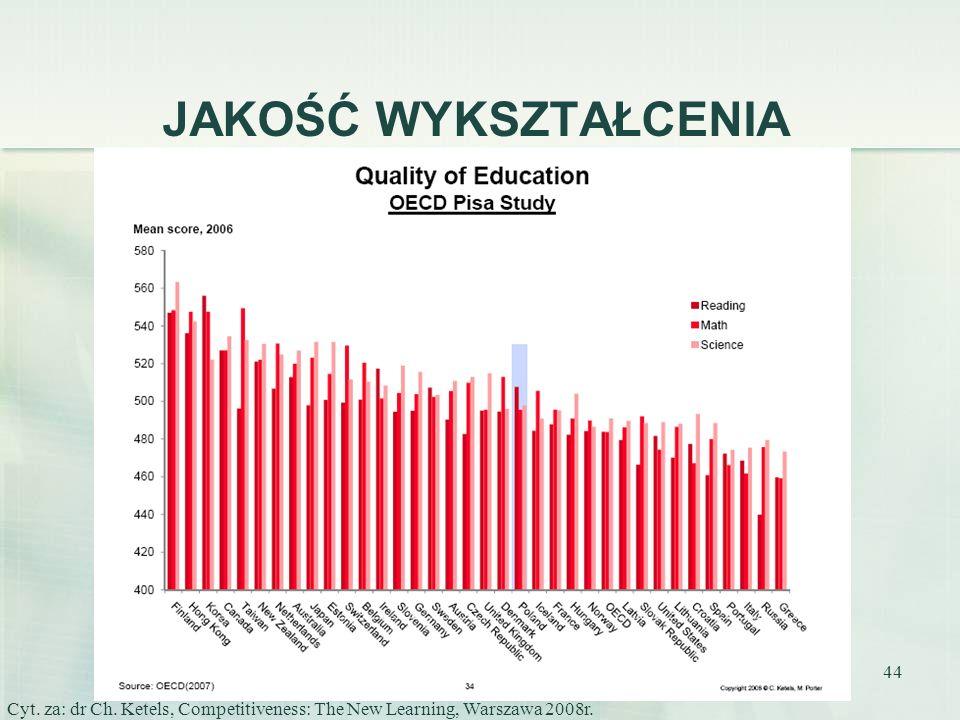 44 JAKOŚĆ WYKSZTAŁCENIA Cyt. za: dr Ch. Ketels, Competitiveness: The New Learning, Warszawa 2008r.