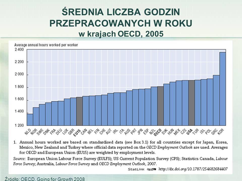49 ŚREDNIA LICZBA GODZIN PRZEPRACOWANYCH W ROKU w krajach OECD, 2005 Źródło: OECD, Going for Growth 2008