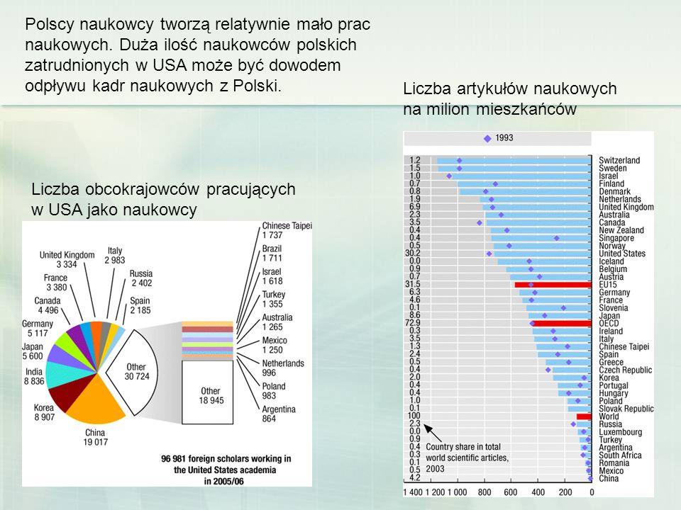 Liczba artykułów naukowych na milion mieszkańców Liczba obcokrajowców pracujących w USA jako naukowcy Polscy naukowcy tworzą relatywnie mało prac nauk