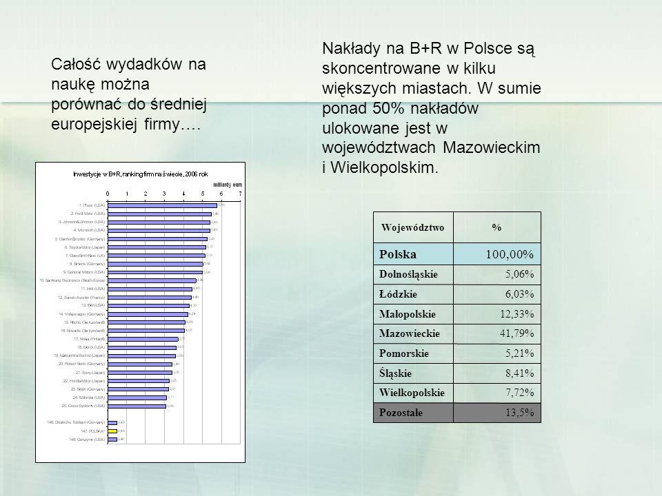 Nakłady na B+R w Polsce są skoncentrowane w kilku większych miastach. W sumie ponad 50% nakładów ulokowane jest w województwach Mazowieckim i Wielkopo
