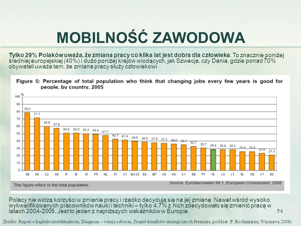 54 MOBILNOŚĆ ZAWODOWA Tylko 29% Polaków uważa, że zmiana pracy co kilka lat jest dobra dla człowieka. To znacznie poniżej średniej europejskiej (40%)