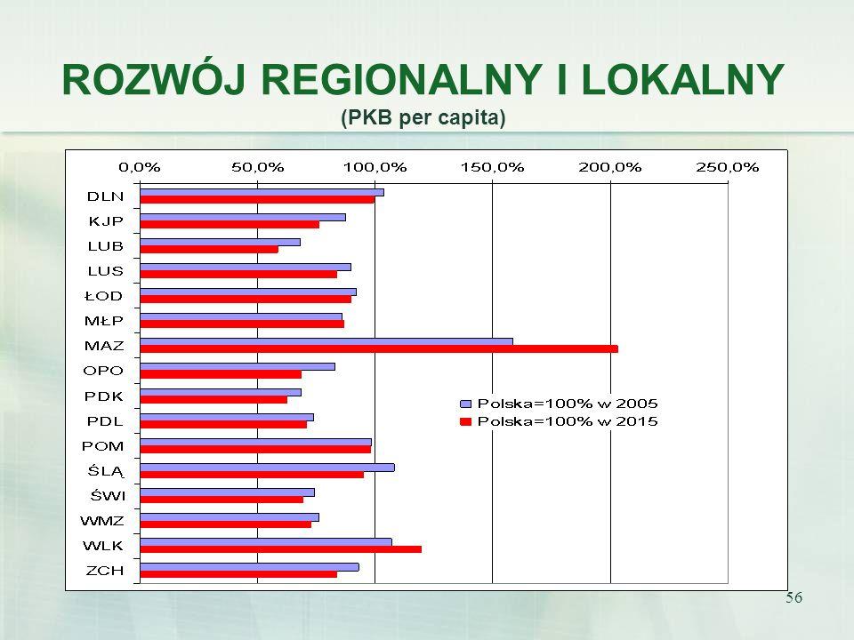 56 ROZWÓJ REGIONALNY I LOKALNY (PKB per capita)
