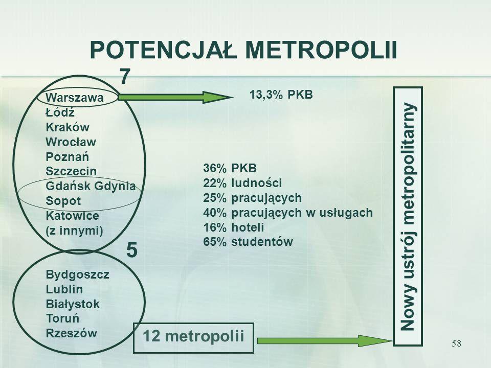 58 POTENCJAŁ METROPOLII Warszawa Łódź Kraków Wrocław Poznań Szczecin Gdańsk Gdynia Sopot Katowice (z innymi) Bydgoszcz Lublin Białystok Toruń Rzeszów