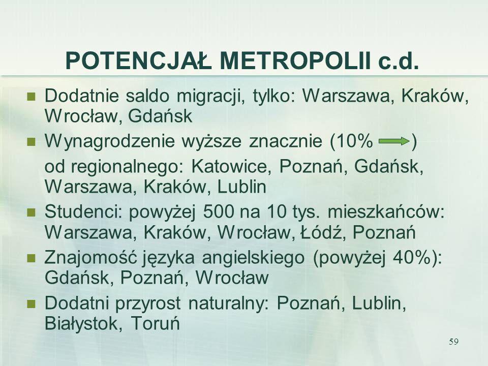 59 Dodatnie saldo migracji, tylko: Warszawa, Kraków, Wrocław, Gdańsk Wynagrodzenie wyższe znacznie (10% ) od regionalnego: Katowice, Poznań, Gdańsk, W