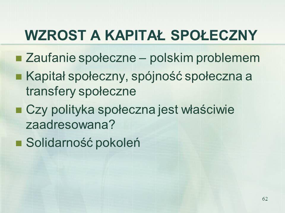 62 WZROST A KAPITAŁ SPOŁECZNY Zaufanie społeczne – polskim problemem Kapitał społeczny, spójność społeczna a transfery społeczne Czy polityka społeczn