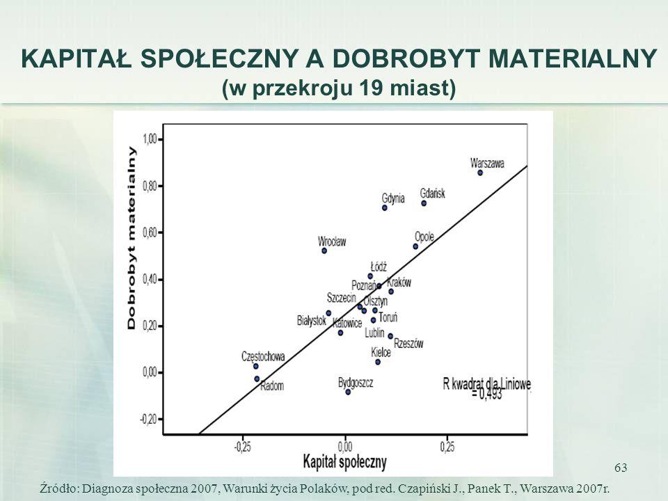 63 KAPITAŁ SPOŁECZNY A DOBROBYT MATERIALNY (w przekroju 19 miast) Źródło: Diagnoza społeczna 2007, Warunki życia Polaków, pod red. Czapiński J., Panek