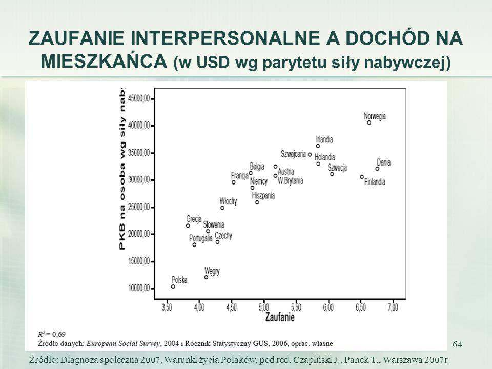 64 ZAUFANIE INTERPERSONALNE A DOCHÓD NA MIESZKAŃCA (w USD wg parytetu siły nabywczej) Źródło: Diagnoza społeczna 2007, Warunki życia Polaków, pod red.