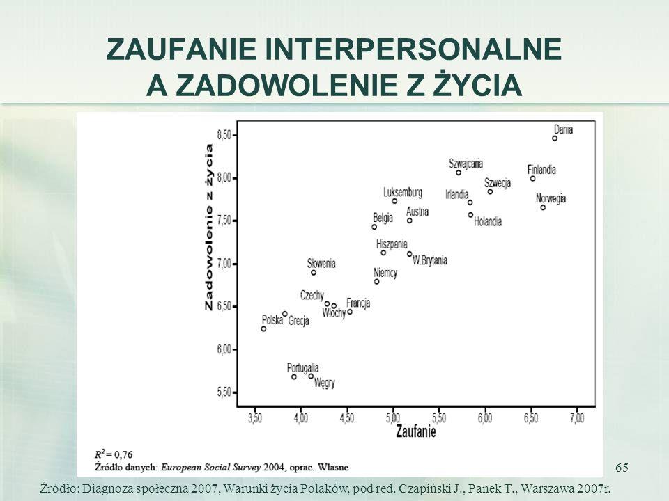 65 ZAUFANIE INTERPERSONALNE A ZADOWOLENIE Z ŻYCIA Źródło: Diagnoza społeczna 2007, Warunki życia Polaków, pod red. Czapiński J., Panek T., Warszawa 20