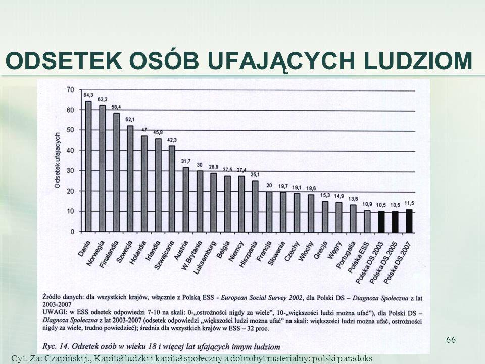 66 ODSETEK OSÓB UFAJĄCYCH LUDZIOM Cyt. Za: Czapiński j., Kapitał ludzki i kapitał społeczny a dobrobyt materialny: polski paradoks