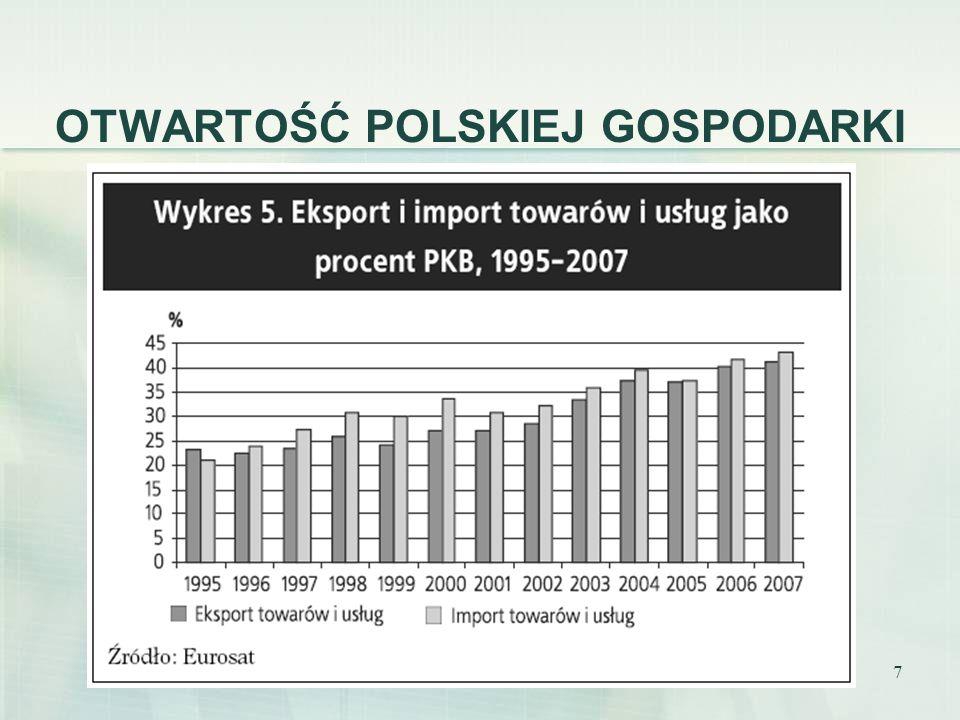 Gospodarstwa domowe z dostępem do internetu (według podregionów NUTS) Źródło: Adam Płoszaj (2008), Przestrzenne aspekty dostępności i wykorzystania technologii informacyjno-komunikacyjnych w Polsce na tle europejskim.