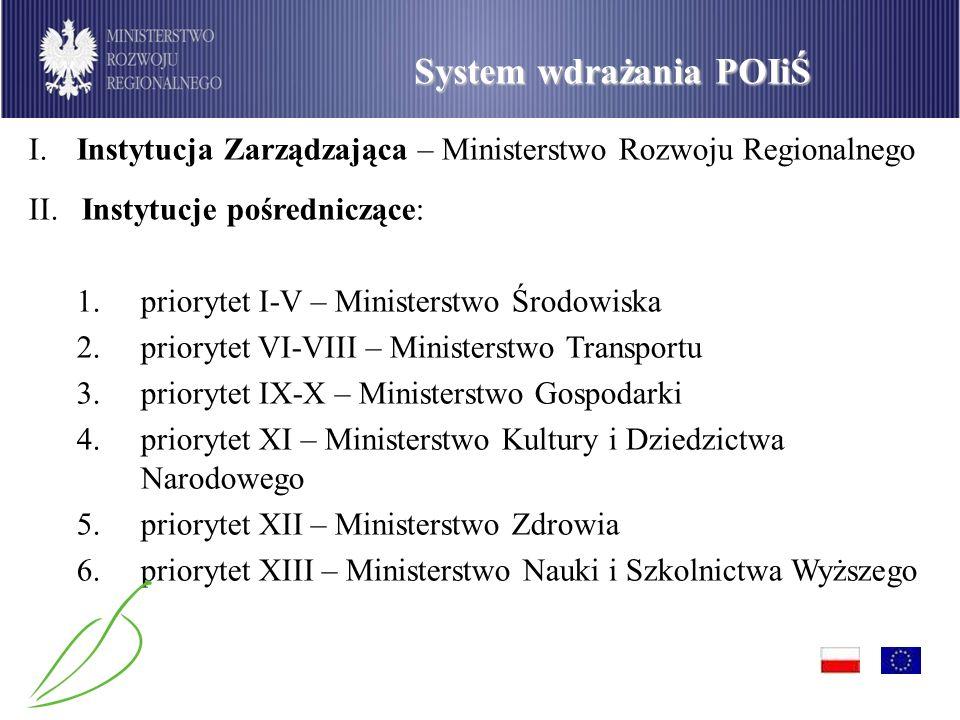 System wdrażania POIiŚ II. Instytucje pośredniczące: 1.priorytet I-V – Ministerstwo Środowiska 2.priorytet VI-VIII – Ministerstwo Transportu 3.prioryt