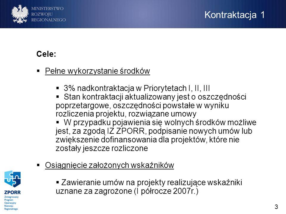 3 Cele: Pełne wykorzystanie środków 3% nadkontraktacja w Priorytetach I, II, III Stan kontraktacji aktualizowany jest o oszczędności poprzetargowe, oszczędności powstałe w wyniku rozliczenia projektu, rozwiązane umowy W przypadku pojawienia się wolnych środków możliwe jest, za zgodą IZ ZPORR, podpisanie nowych umów lub zwiększenie dofinansowania dla projektów, które nie zostały jeszcze rozliczone Osiągnięcie założonych wskaźników Zawieranie umów na projekty realizujące wskaźniki uznane za zagrożone (I półrocze 2007r.) Kontraktacja 1