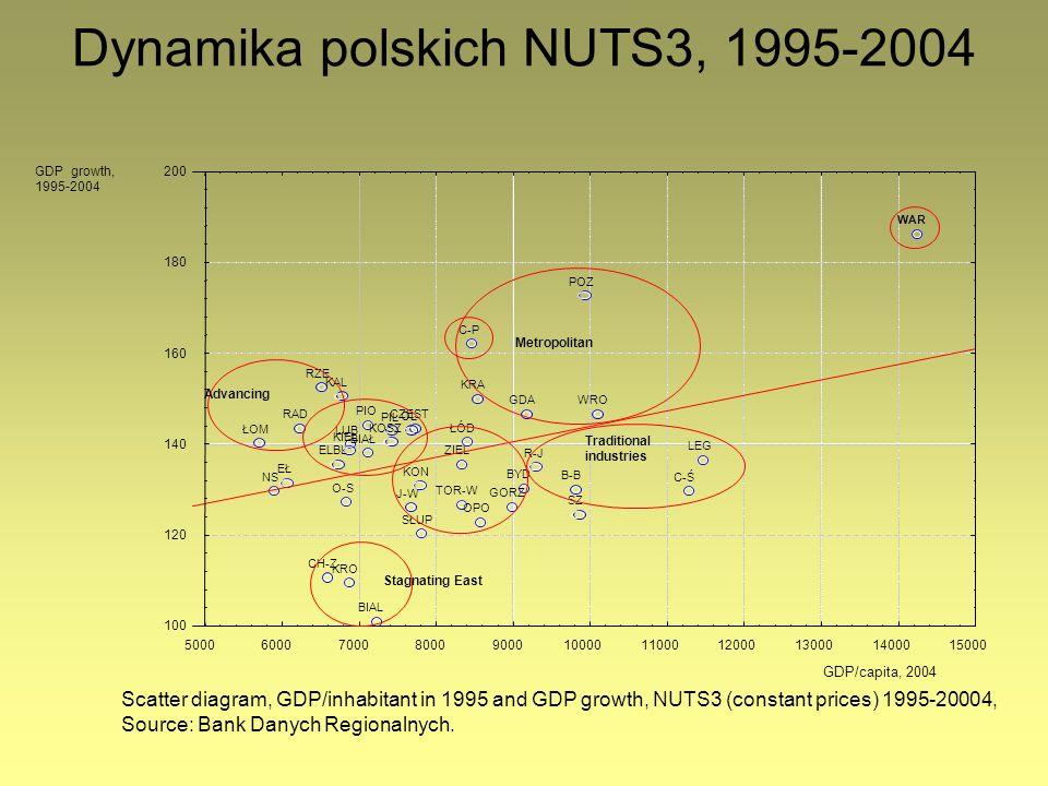 Dynamika polskich NUTS3, 1995-2004 J-W LEG WRO BYD TOR-W BIAL CH-Z LUB GORZ ZIEL PIO ŁÓD NS KRA C-P O-S RAD WAR OPO RZE KRO BIAŁ ŁOM SŁUP GDA CZĘST B-