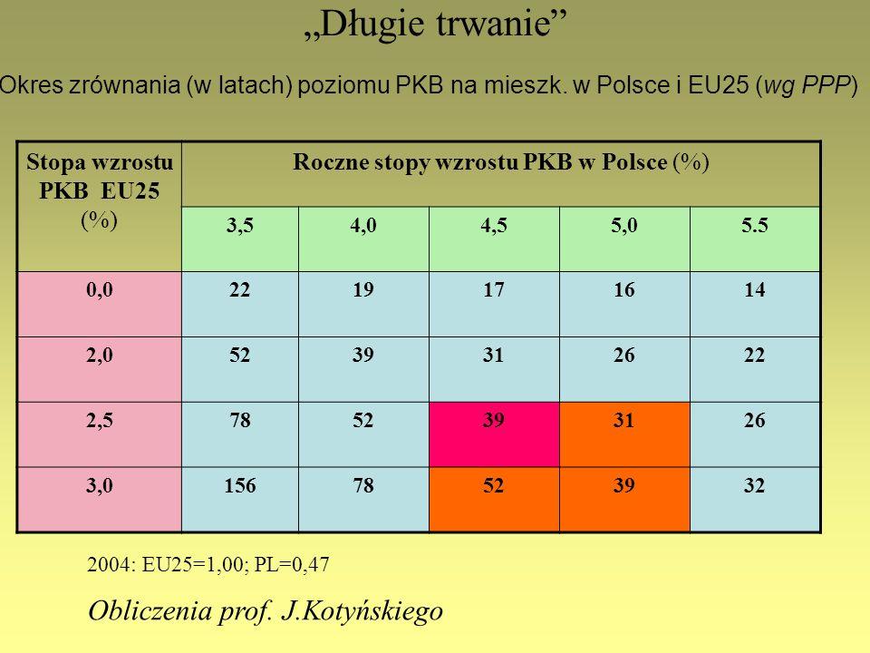 Długie trwanie Stopa wzrostu PKB EU25 (%) Roczne stopy wzrostu PKB w Polsce (%) 3,54,04,55,05.5 0,02219171614 2,05239312622 2,57852393126 3,0156785239