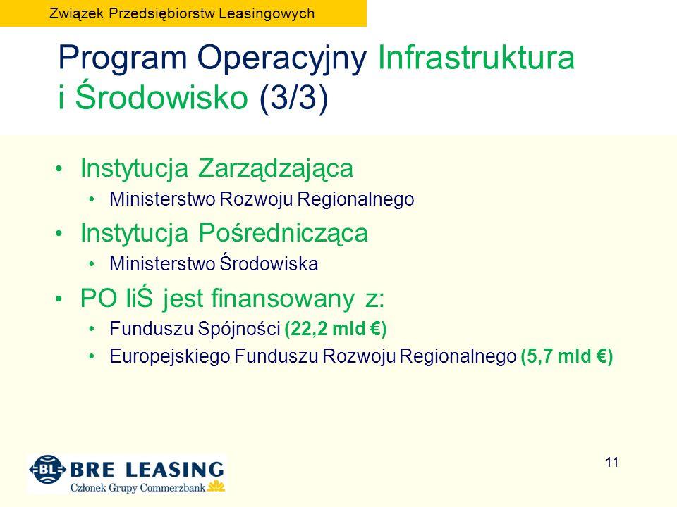 Instytucja Zarządzająca Ministerstwo Rozwoju Regionalnego Instytucja Pośrednicząca Ministerstwo Środowiska PO IiŚ jest finansowany z: Funduszu Spójności (22,2 mld ) Europejskiego Funduszu Rozwoju Regionalnego (5,7 mld ) 11 Program Operacyjny Infrastruktura i Środowisko (3/3) Związek Przedsiębiorstw Leasingowych