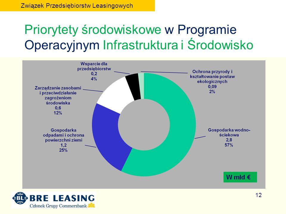 Priorytety środowiskowe w Programie Operacyjnym Infrastruktura i Środowisko 12 Związek Przedsiębiorstw Leasingowych