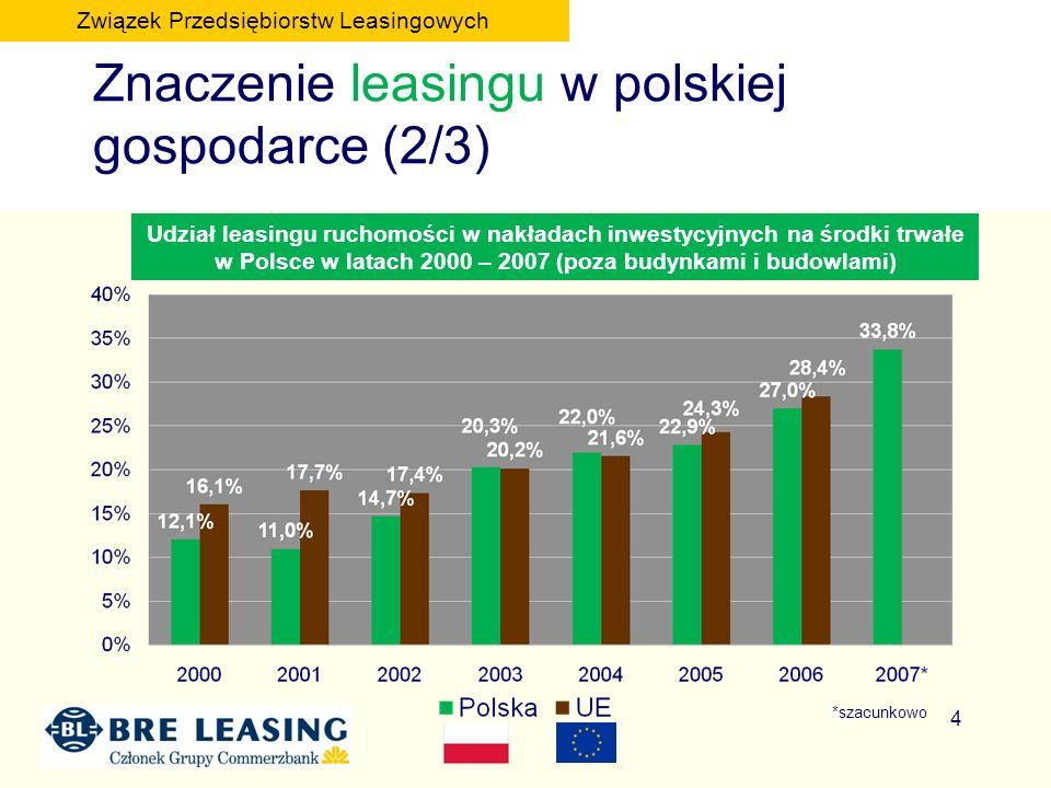 4 Znaczenie leasingu w polskiej gospodarce (2/3) Udział leasingu ruchomości w nakładach inwestycyjnych na środki trwałe w Polsce w latach 2000 – 2007 (poza budynkami i budowlami) Związek Przedsiębiorstw Leasingowych *szacunkowo
