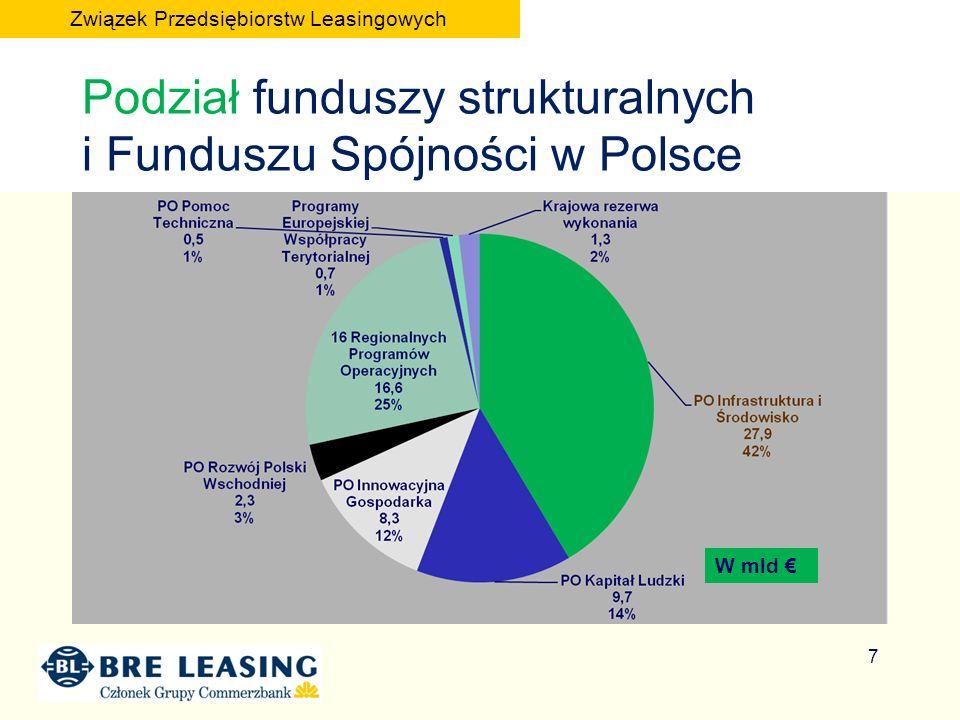 Podział funduszy strukturalnych i Funduszu Spójności w Polsce W mld 7 Związek Przedsiębiorstw Leasingowych
