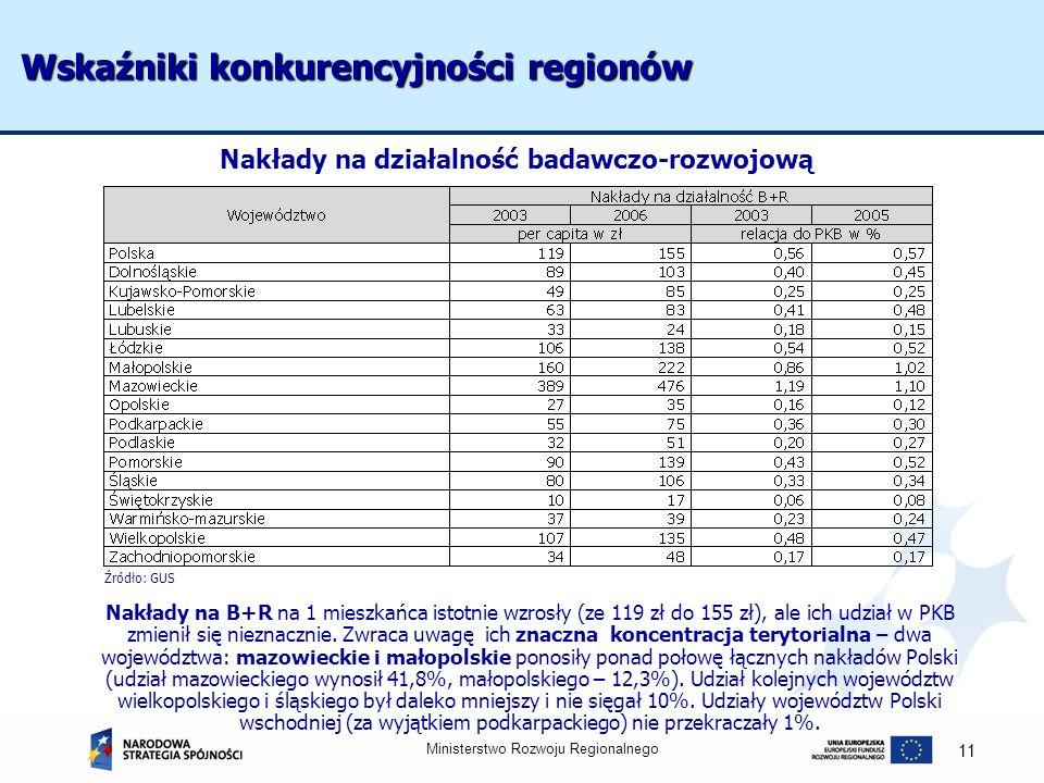 Ministerstwo Rozwoju Regionalnego 11 Wskaźniki konkurencyjności regionów Źródło: GUS Nakłady na B+R na 1 mieszkańca istotnie wzrosły (ze 119 zł do 155