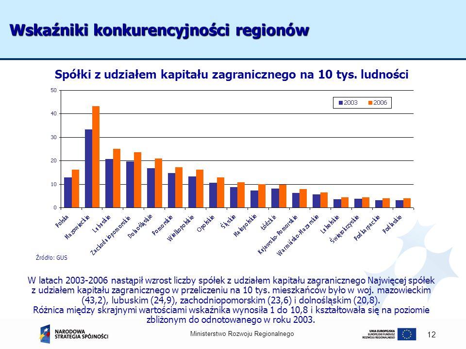 Ministerstwo Rozwoju Regionalnego 12 Wskaźniki konkurencyjności regionów Źródło: GUS W latach 2003-2006 nastąpił wzrost liczby spółek z udziałem kapit