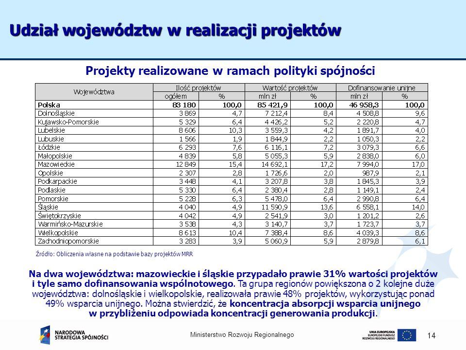 Ministerstwo Rozwoju Regionalnego 14 Udział województw w realizacji projektów Na dwa województwa: mazowieckie i śląskie przypadało prawie 31% wartości