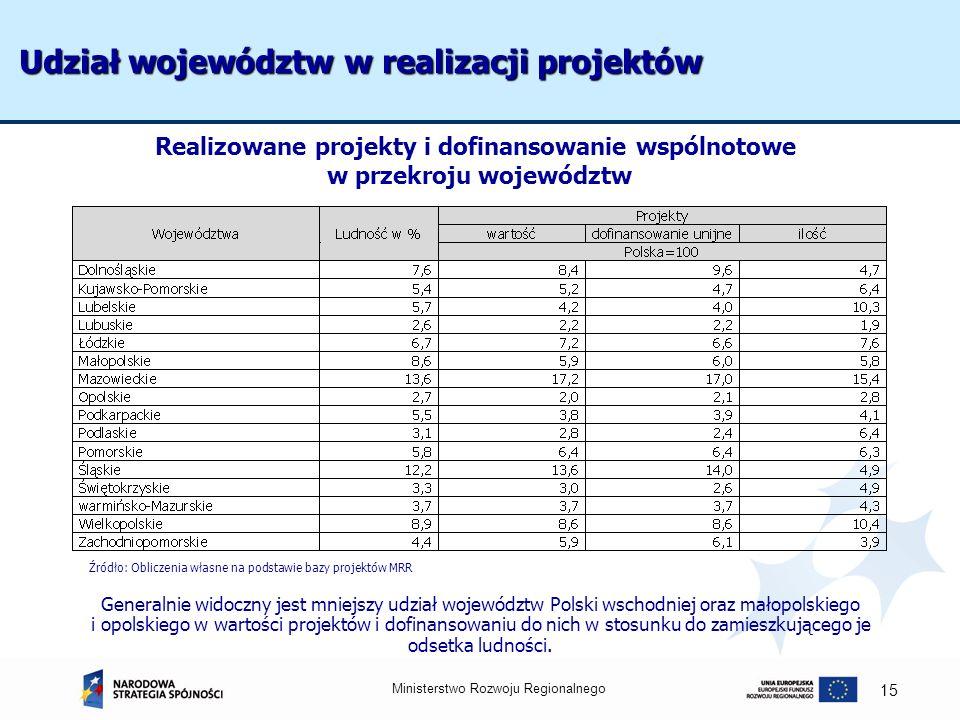 Ministerstwo Rozwoju Regionalnego 15 Udział województw w realizacji projektów Generalnie widoczny jest mniejszy udział województw Polski wschodniej or