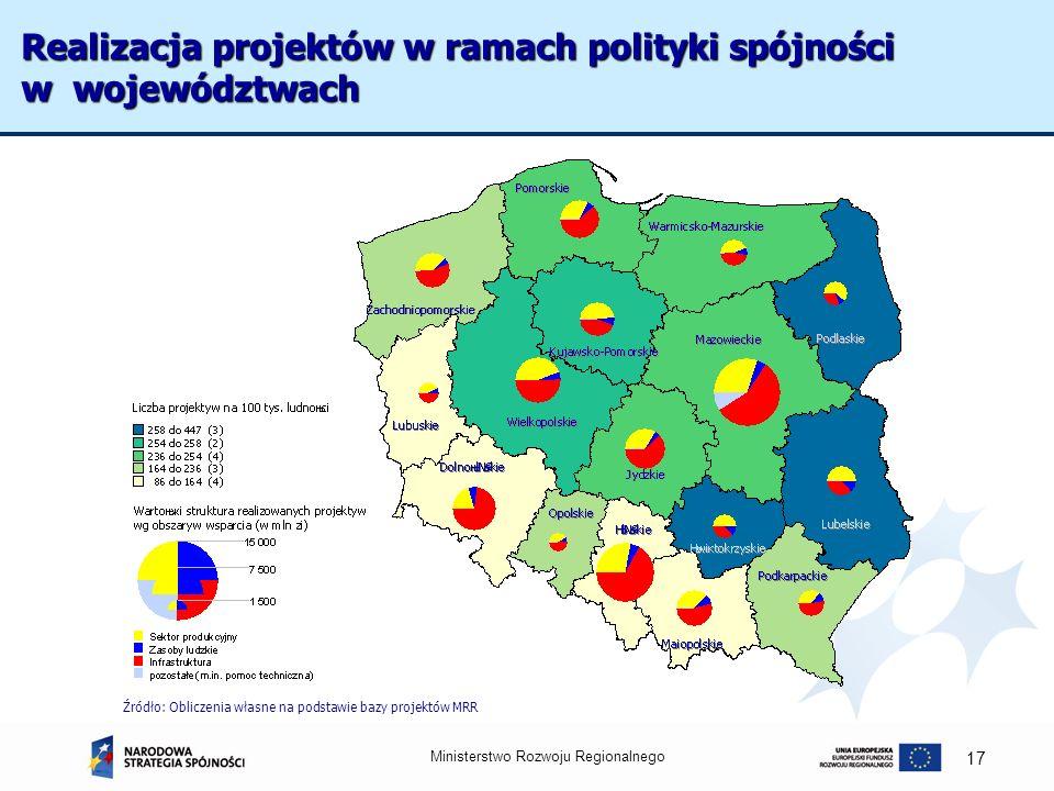 Ministerstwo Rozwoju Regionalnego 17 Realizacja projektów w ramach polityki spójności w województwach Źródło: Obliczenia własne na podstawie bazy proj