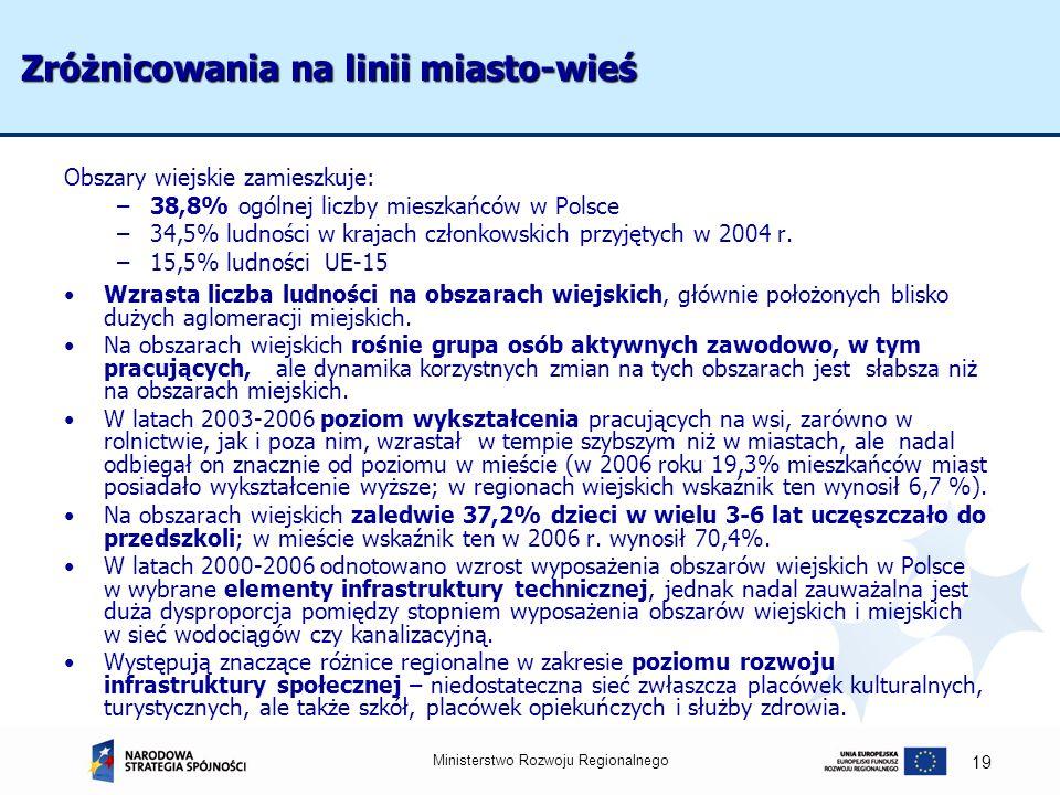 Ministerstwo Rozwoju Regionalnego 19 Zróżnicowania na linii miasto-wieś Obszary wiejskie zamieszkuje: –38,8% ogólnej liczby mieszkańców w Polsce –34,5