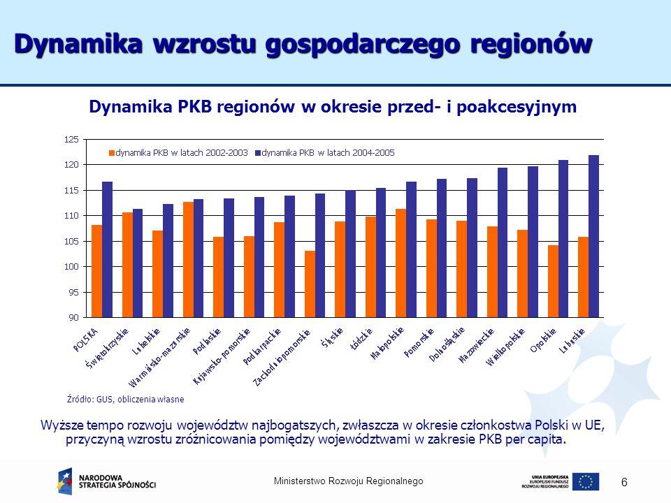 Ministerstwo Rozwoju Regionalnego 6 Dynamika wzrostu gospodarczego regionów Wyższe tempo rozwoju województw najbogatszych, zwłaszcza w okresie członko