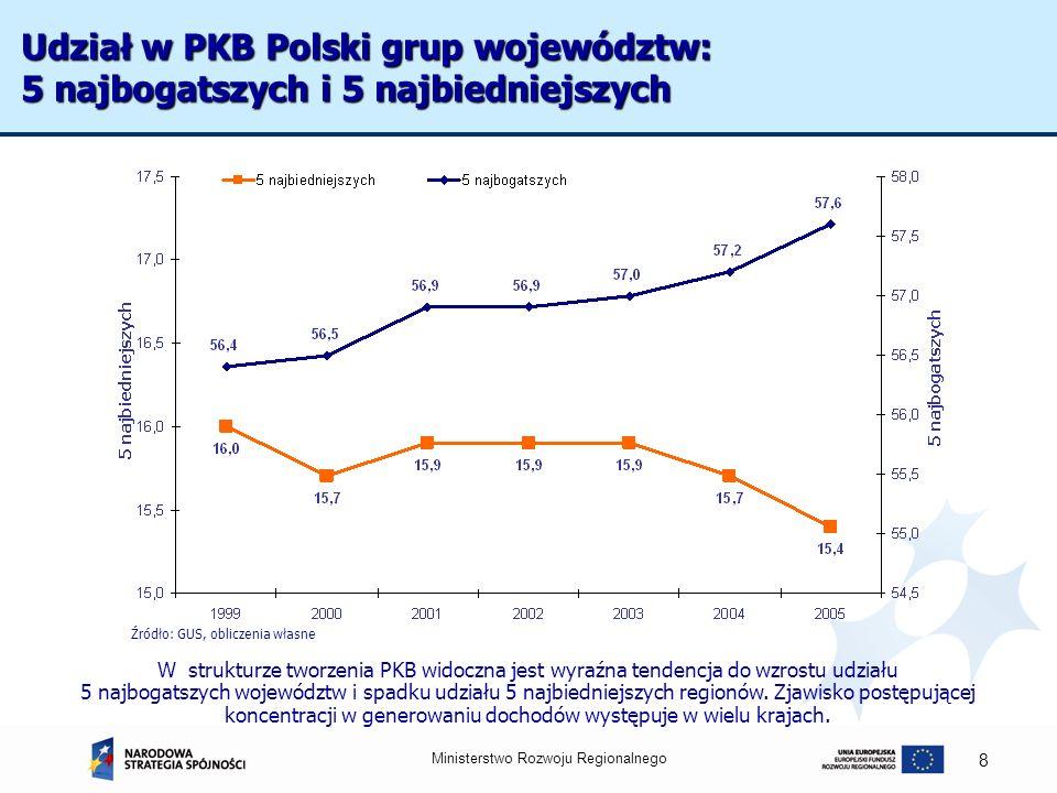 Ministerstwo Rozwoju Regionalnego 8 Udział w PKB Polski grup województw: 5 najbogatszych i 5 najbiedniejszych W strukturze tworzenia PKB widoczna jest