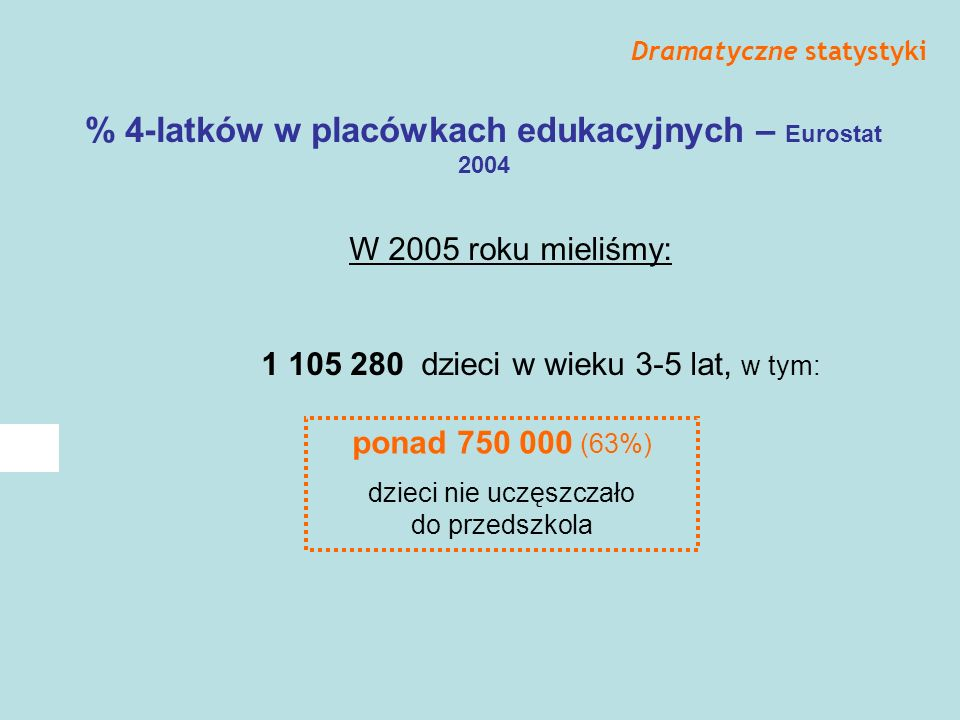 Edukacja przedszkolna dzieci 3-5 lat Gminy w Polsce wg stanu na 31.12.2003: 1587 gmin wiejskich 569 gmin wiejsko-miejskich 869 gmin wiejskich (ponad 1/3) nie ma żadnego przedszkola Dramatyczne statystyki