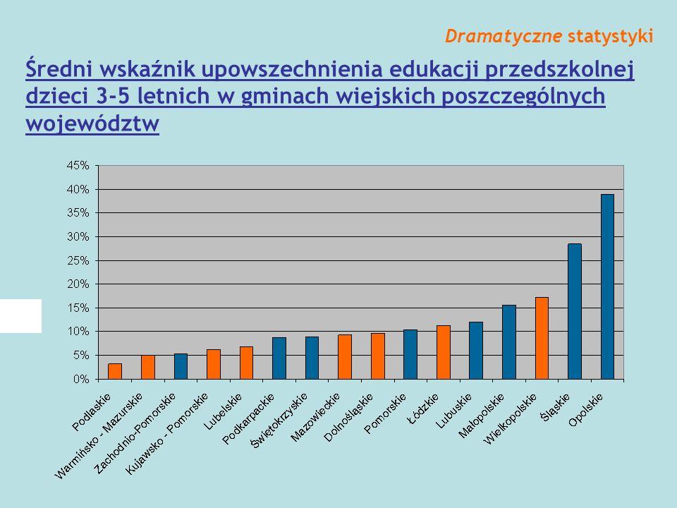 Średni wskaźnik upowszechnienia edukacji przedszkolnej dzieci 3-5 letnich w gminach wiejskich poszczególnych województw Dramatyczne statystyki