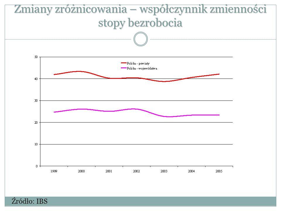 Zmiany zróżnicowania – współczynnik zmienności stopy bezrobocia Źródło: IBS