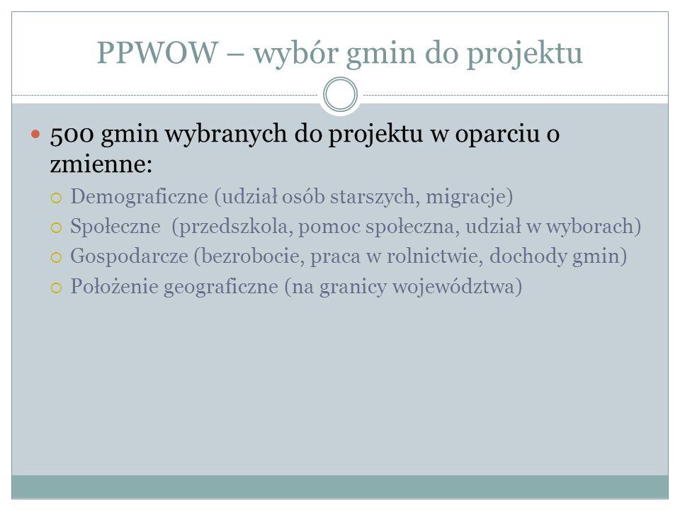 PPWOW – wybór gmin do projektu 500 gmin wybranych do projektu w oparciu o zmienne: Demograficzne (udział osób starszych, migracje) Społeczne (przedszk