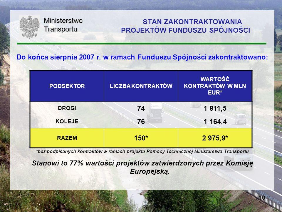 10 Do końca sierpnia 2007 r. w ramach Funduszu Spójności zakontraktowano: *bez podpisanych kontraktów w ramach projektu Pomocy Technicznej Ministerstw