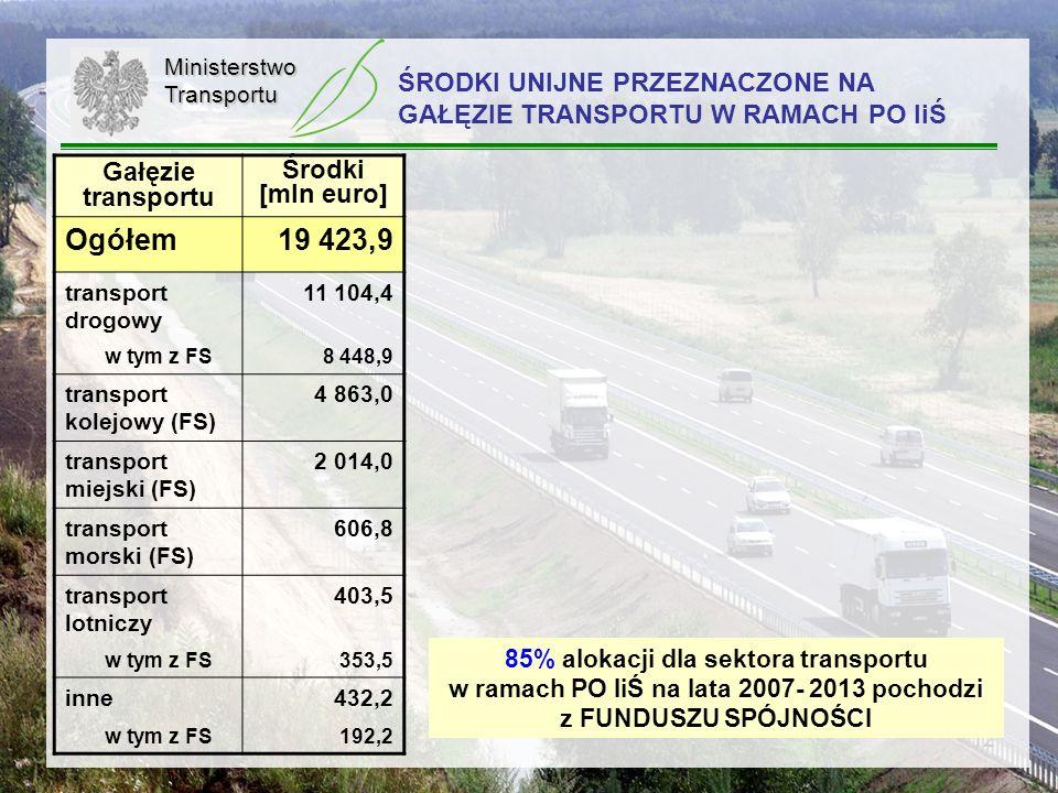 12 ŚRODKI UNIJNE PRZEZNACZONE NA GAŁĘZIE TRANSPORTU W RAMACH PO IiŚ Gałęzie transportu Środki [mln euro] Ogółem19 423,9 transport drogowy 11 104,4 w t
