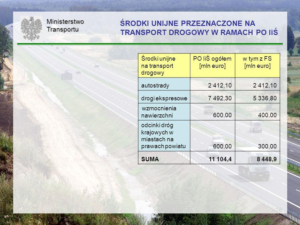 16 ŚRODKI UNIJNE PRZEZNACZONE NA TRANSPORT DROGOWY W RAMACH PO IiŚMinisterstwoTransportu Środki unijne na transport drogowy PO IiŚ ogółem [mln euro] w