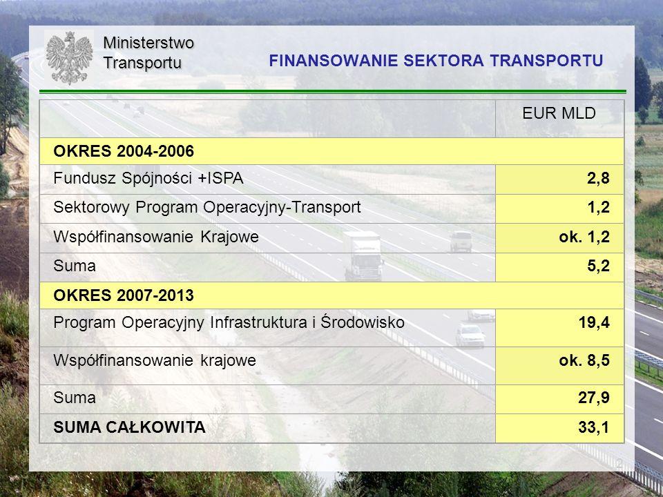 3MinisterstwoTransportu FINANSOWANIE SEKTORA TRANSPORTU W LATACH 2004-2006 ORAZ 2007-2013 2004-2006 EUR MLD 2007-2013 Program Operacyjny Infrastruktura i Środowisko (PO IiŚ) EUR MLD Fundusz Spójności oraz ISPA (2000-2003) 2,8 Fundusz Spójności 16,5 Sektorowy Program Operacyjny Transport (SPOT) 1,2 EFRR 2,9 RAZEM 4,0 RAZEM 19,4 Rodzaj działania: drogi i kolej zakup i modernizacja taboru kolejowego dla przewozów pasażerskich, infrastruktura dostępu do portów morskich, systemy intermodalne Kategoria interwencji: drogi i kolej tabor kolejowy pasażerski do przewozów międzynarodowych i międzyregionalnych porty lotnicze, porty morskie oraz drogi śródlądowe, transport miejski, transport intermodalny