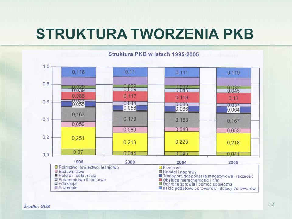 12 STRUKTURA TWORZENIA PKB