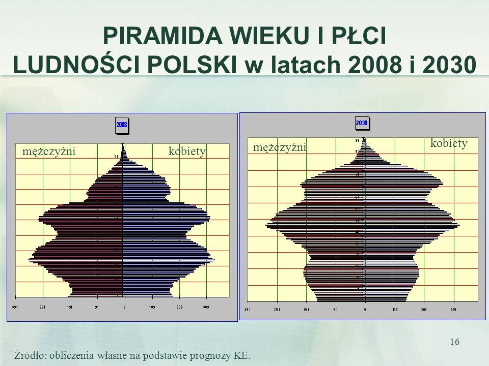 16 PIRAMIDA WIEKU I PŁCI LUDNOŚCI POLSKI w latach 2008 i 2030 Źródło: obliczenia własne na podstawie prognozy KE. kobietymężczyźni kobiety