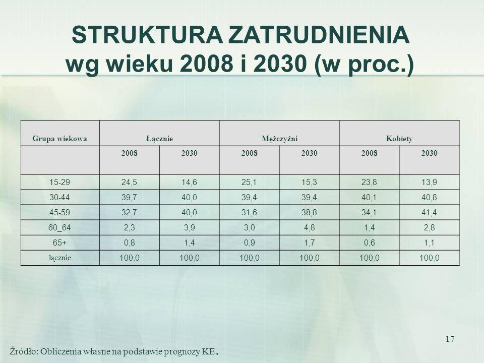 17 STRUKTURA ZATRUDNIENIA wg wieku 2008 i 2030 (w proc.) Grupa wiekowaŁącznieMężczyźniKobiety 200820302008203020082030 15-2924,514,625,115,323,813,9 3