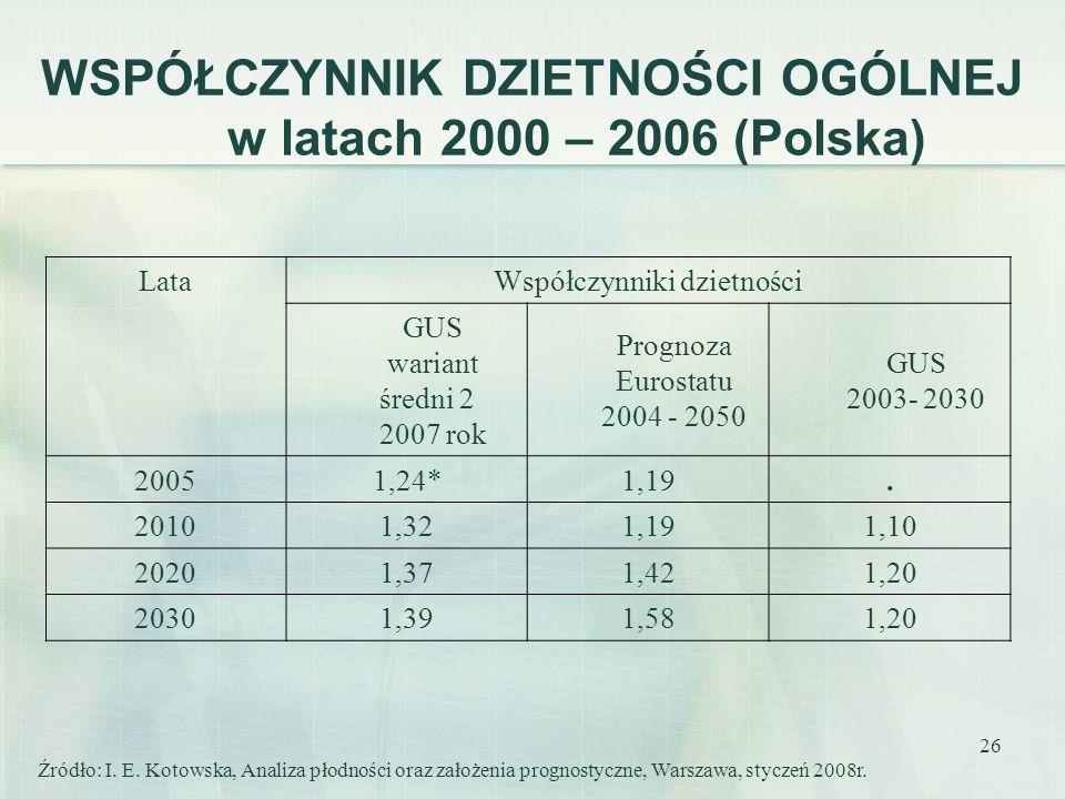 26 LataWspółczynniki dzietności GUS wariant średni 2 2007 rok Prognoza Eurostatu 2004 - 2050 GUS 2003- 2030 20051,24*1,19. 20101,321,191,10 20201,371,