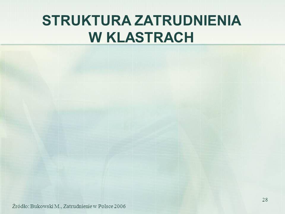 28 STRUKTURA ZATRUDNIENIA W KLASTRACH Źródło: Bukowski M., Zatrudnienie w Polsce 2006