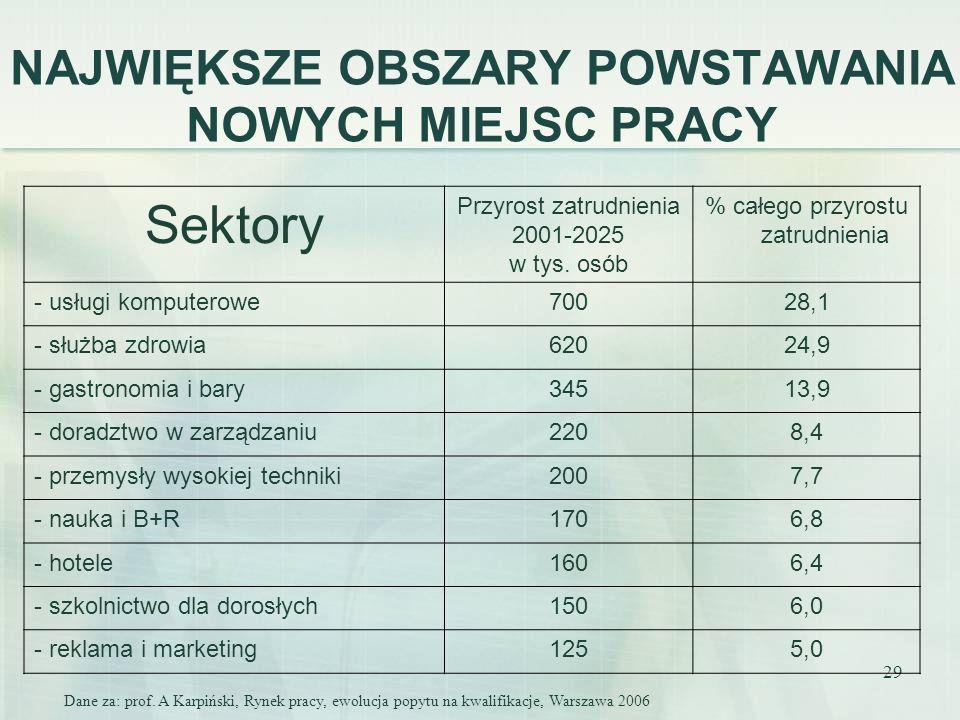 29 NAJWIĘKSZE OBSZARY POWSTAWANIA NOWYCH MIEJSC PRACY Sektory Przyrost zatrudnienia 2001-2025 w tys. osób % całego przyrostu zatrudnienia - usługi kom