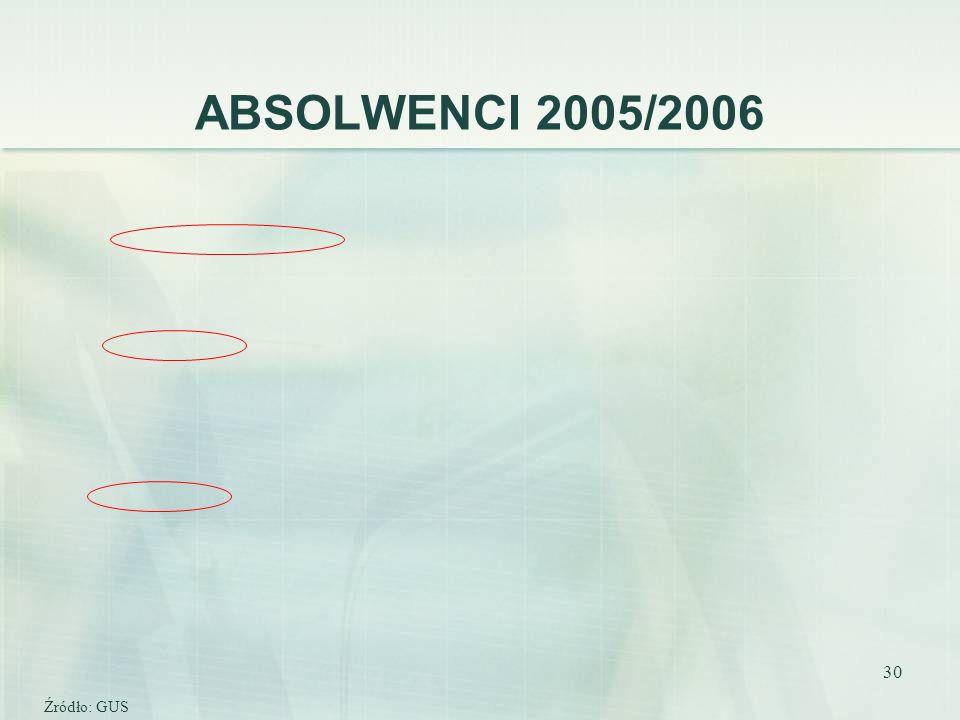 30 ABSOLWENCI 2005/2006 Źródło: GUS