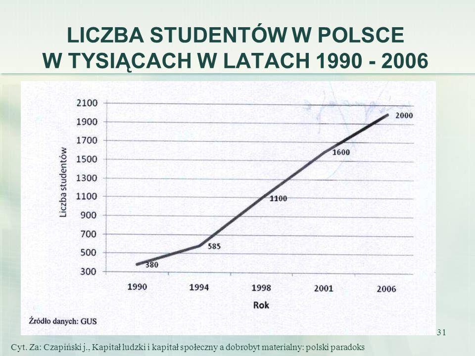 31 LICZBA STUDENTÓW W POLSCE W TYSIĄCACH W LATACH 1990 - 2006 Cyt. Za: Czapiński j., Kapitał ludzki i kapitał społeczny a dobrobyt materialny: polski