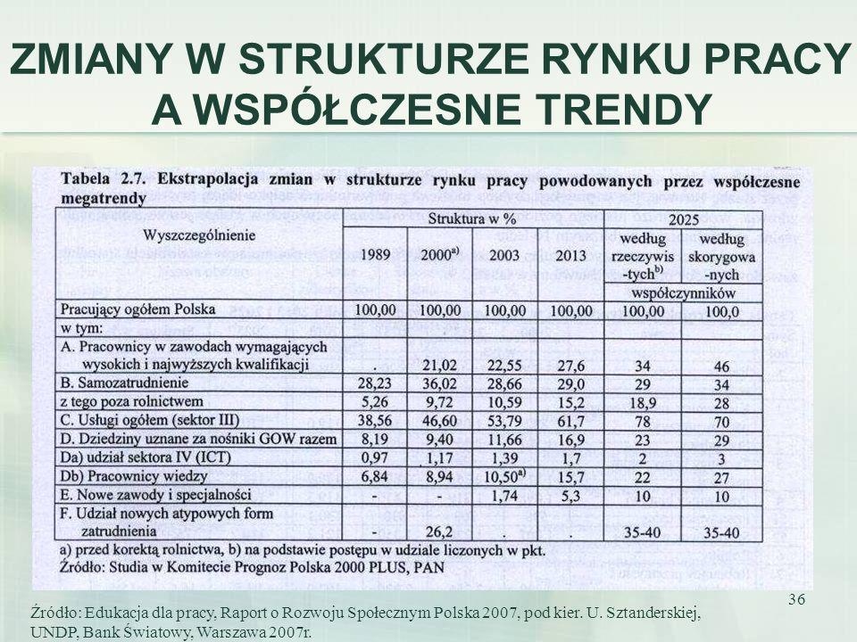 36 Źródło: Edukacja dla pracy, Raport o Rozwoju Społecznym Polska 2007, pod kier. U. Sztanderskiej, UNDP, Bank Światowy, Warszawa 2007r. ZMIANY W STRU