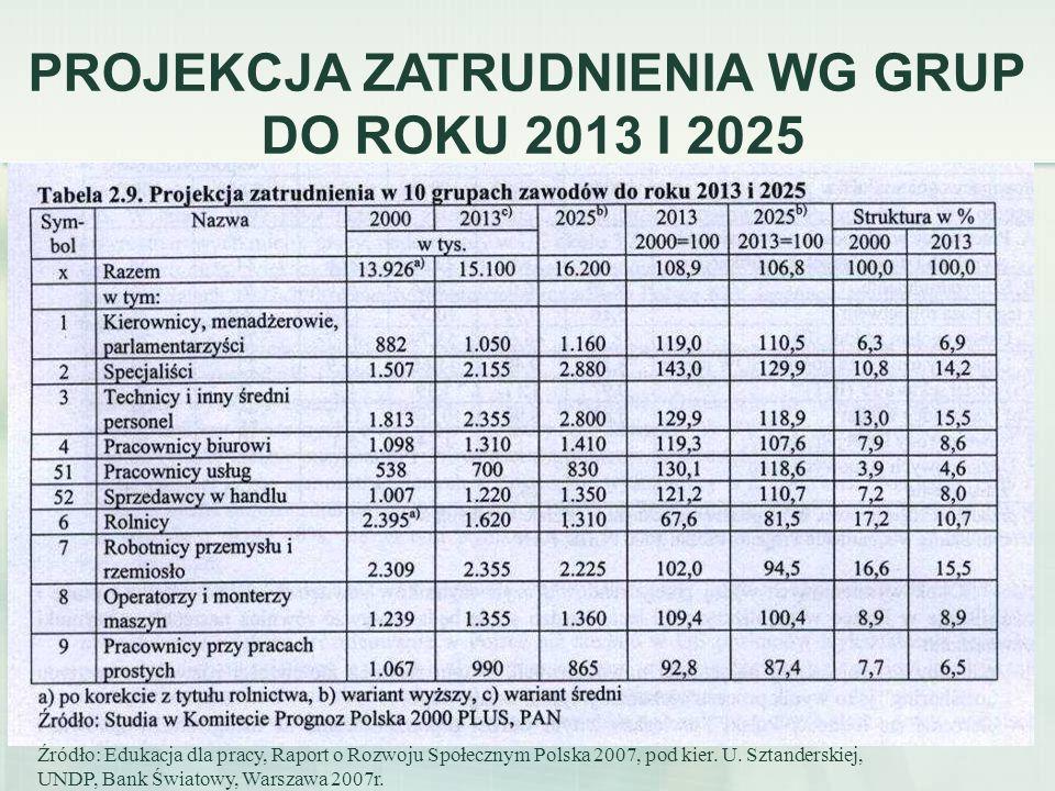 37 Źródło: Edukacja dla pracy, Raport o Rozwoju Społecznym Polska 2007, pod kier. U. Sztanderskiej, UNDP, Bank Światowy, Warszawa 2007r. PROJEKCJA ZAT